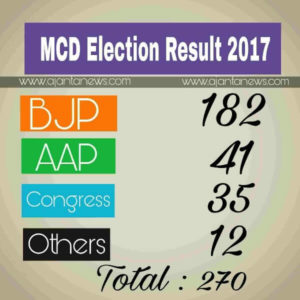 MCD Election Result 2017